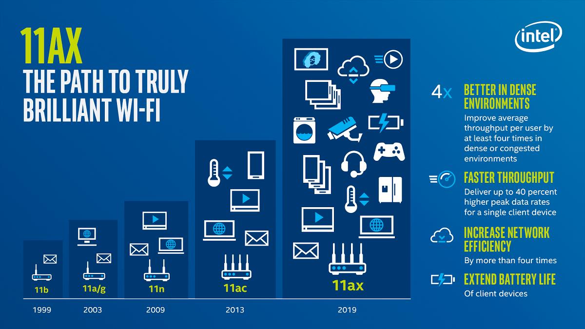 Benefits of WiFi 802 11ax Wi-Fi 6