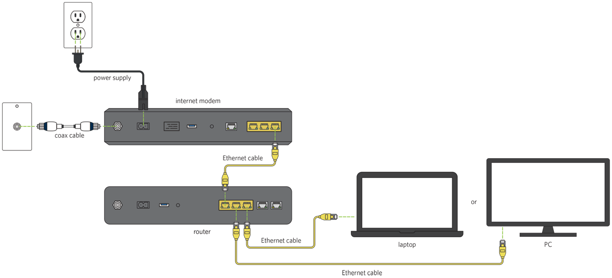 Diagram of Connecting a Router with Modem